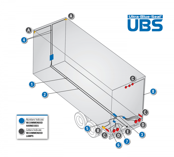 ULTRA-BLUE-SEAL® Wire Harness System | Grote IndustriesGrote Industries