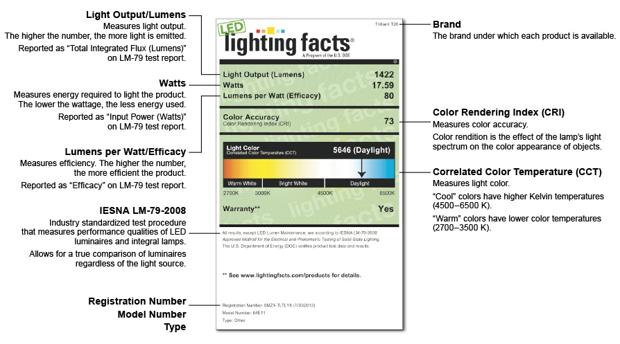Lighting Facts - Lectura de la etiqueta