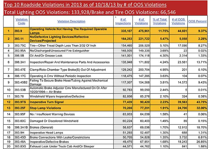 2013 CSA Violation Chart